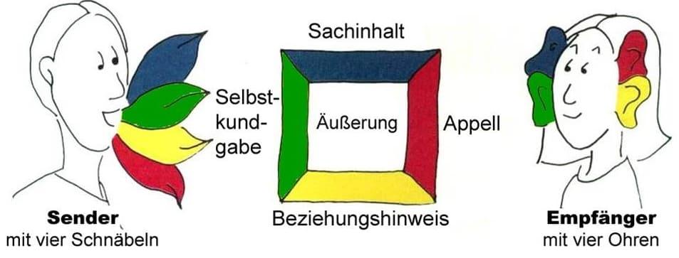 Schulz von Thun Modell